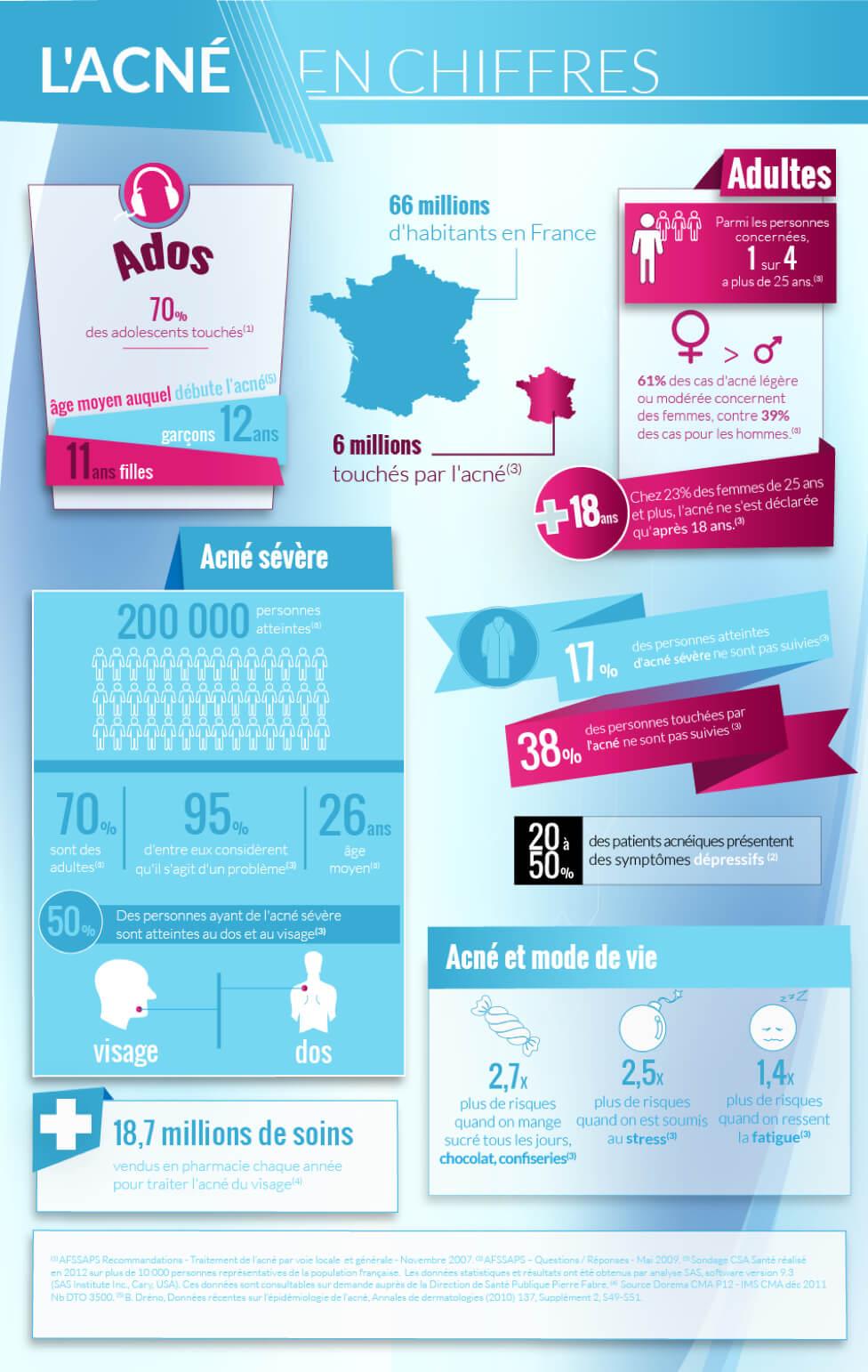 L'acné en chiffres : 70% des adolescents touchés. Age moyen pour les filles : 11 ans. Pour les garçons : 12 ans. 6 millions de français touchés par l'acné. 1 personne touchée sur 4 a plus de 25 ans.